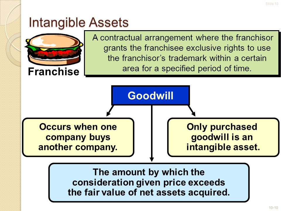 Slide 10 10-10 Occurs when one company buys another company. The amount by which the consideration given price exceeds the fair value of net assets ac