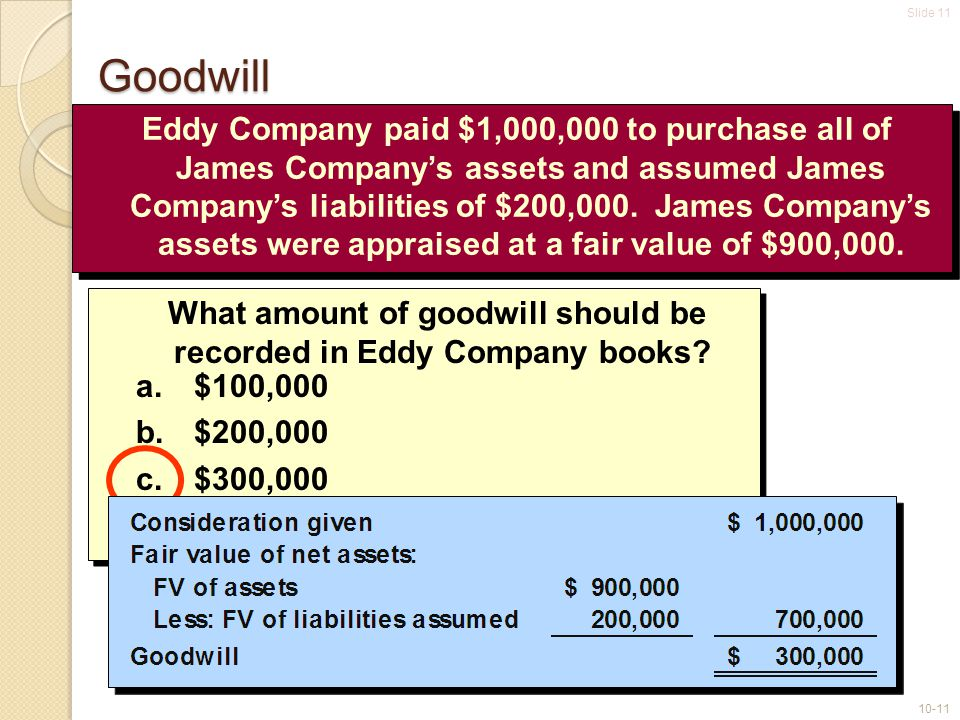 Slide 11 10-11 Eddy Company paid $1,000,000 to purchase all of James Company's assets and assumed James Company's liabilities of $200,000. James Compa