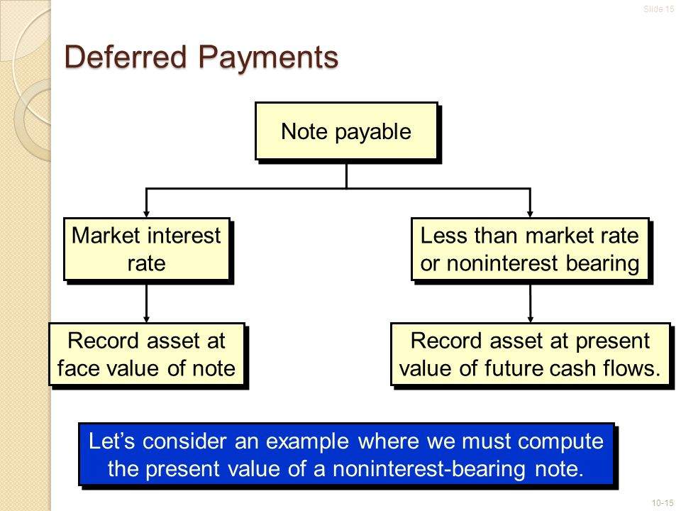Slide 15 10-15 Deferred Payments Let's consider an example where we must compute the present value of a noninterest-bearing note.