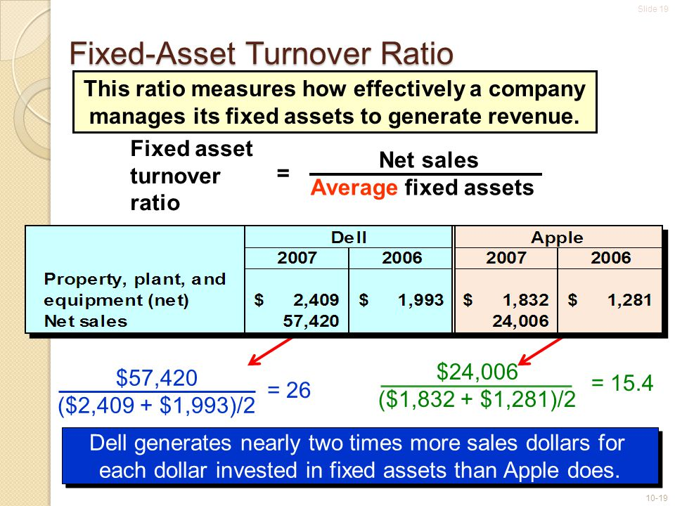 Slide 19 10-19 Fixed-Asset Turnover Ratio This ratio measures how effectively a company manages its fixed assets to generate revenue. Net sales Averag