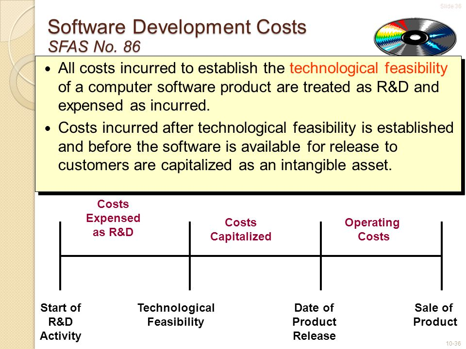 Slide 36 10-36 Software Development Costs SFAS No. 86 Start of R&D Activity Technological Feasibility Date of Product Release Sale of Product Costs Ex