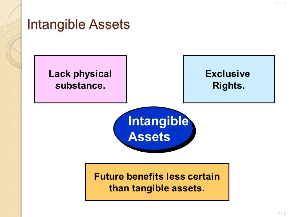 Slide 7 10-7 Intangible Assets Lack physical substance. Exclusive Rights. Intangible Assets Future benefits less certain than tangible assets.