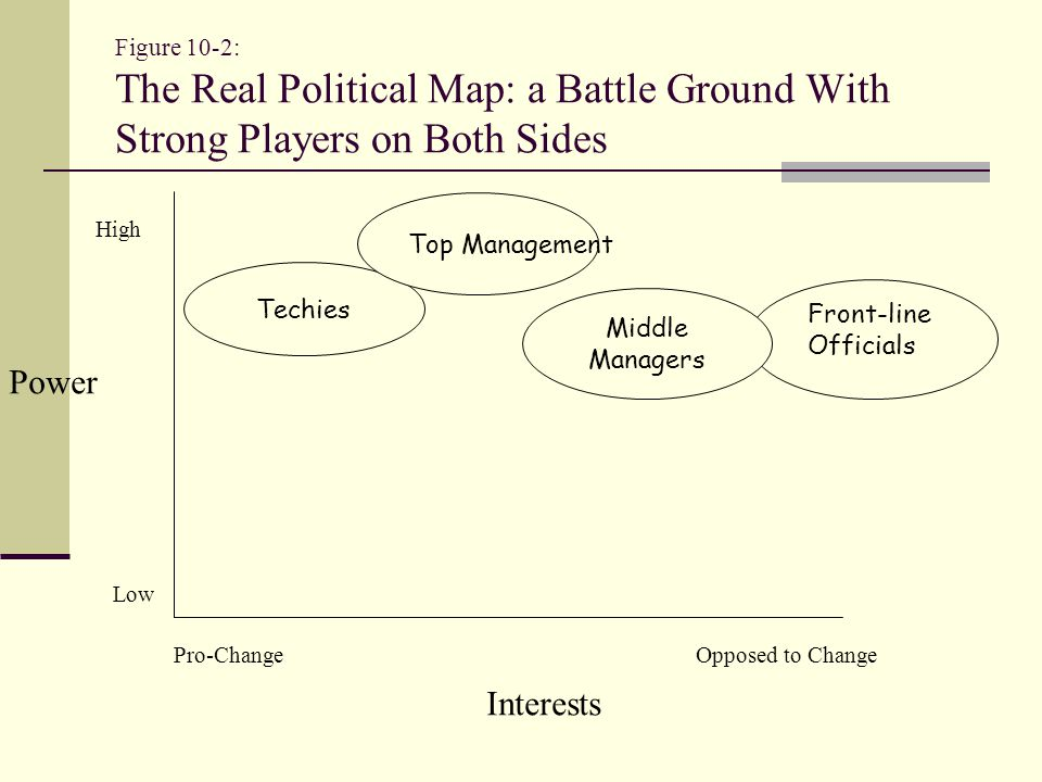 Skills of the Manager as a Politician (II) Networking and Building Coalitions Identify relevant relationships Assess who might resist Develop relationships with potential opponents Persuade first, use more forceful methods only if necessary