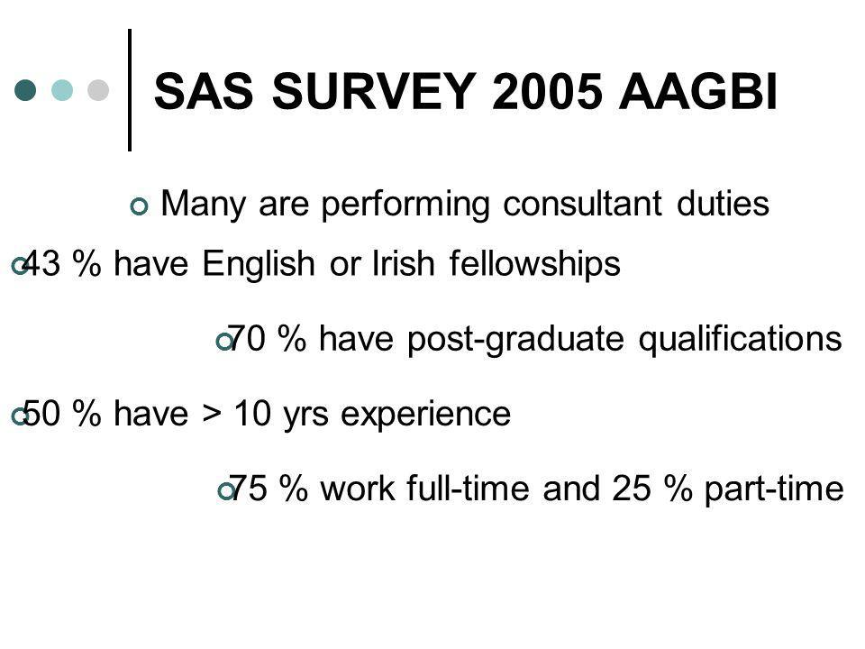 SAS SURVEY 2005 AAGBI Many are performing consultant duties 70 % have post-graduate qualifications 50 % have > 10 yrs experience 43 % have English or Irish fellowships 75 % work full-time and 25 % part-time