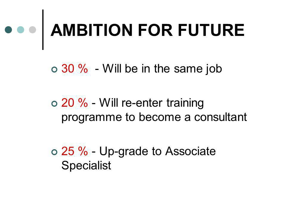 AMBITION FOR FUTURE 30 % - Will be in the same job 20 % - Will re-enter training programme to become a consultant 25 % - Up-grade to Associate Special
