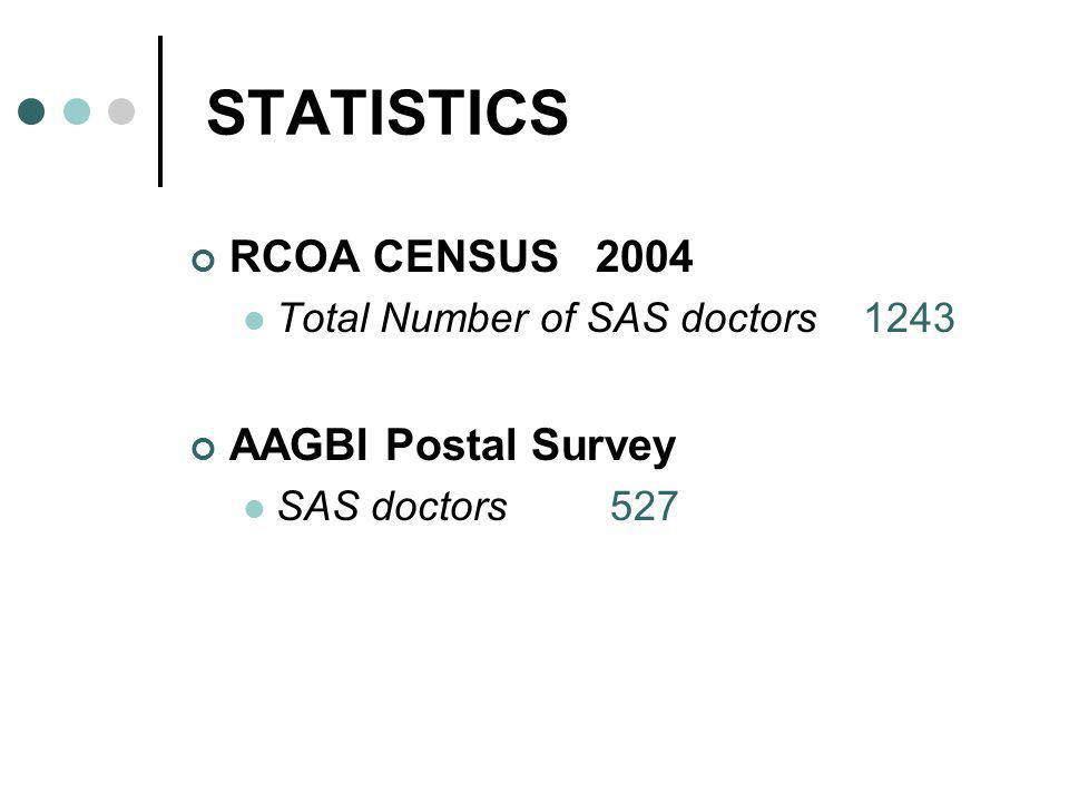 SAS DOCTORS Clinical Assistants Associate Specialists Staff Grade Doctors Trust Grades Hospital Practitioners
