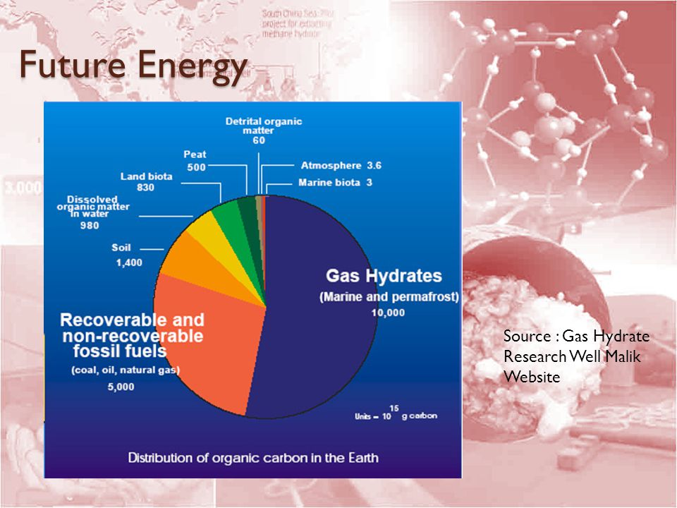 Future Energy Source : Gas Hydrate Research Well Malik Website