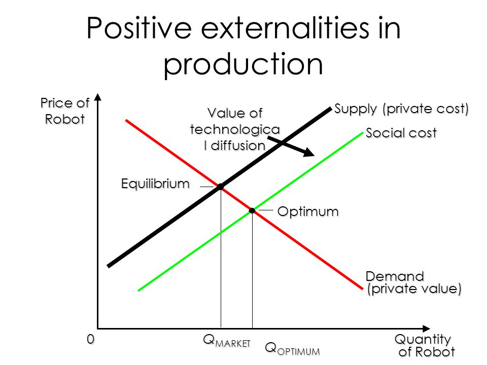 Positive externalities in production Quantity of Robot of Robot 0 Price of Robot Q OPTIMUM Demand (private value) Supply (private cost) Q MARKET Value