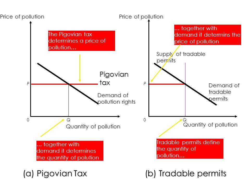 0 Price of pollution P Q (a) Pigovian Tax Pigovian tax 0Q Demand of tradable permits (b) Tradable permits Supply of tradable permits P. Price of pollu