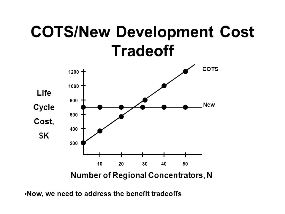 COTS/New Development Cost Tradeoff 1200 1000 800 600 400 200 New COTS Life Cycle Cost, $K Number of Regional Concentrators, N 1020304050 Now, we need to address the benefit tradeoffs