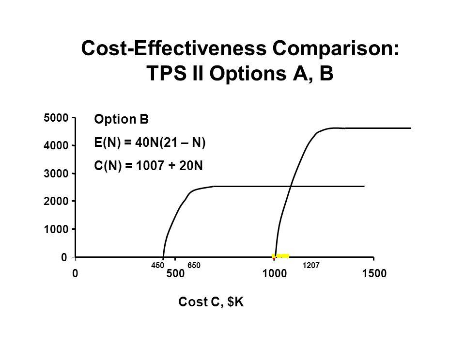 Cost-Effectiveness Comparison: TPS II Options A, B 0 1000 2000 3000 4000 5000 050010001500 Option B E(N) = 40N(21 – N) C(N) = 1007 + 20N Cost C, $K 4506501207