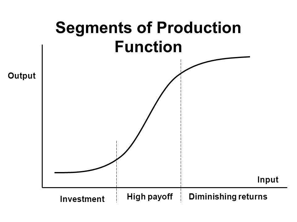 Segments of Production Function Output Investment High payoffDiminishing returns Input