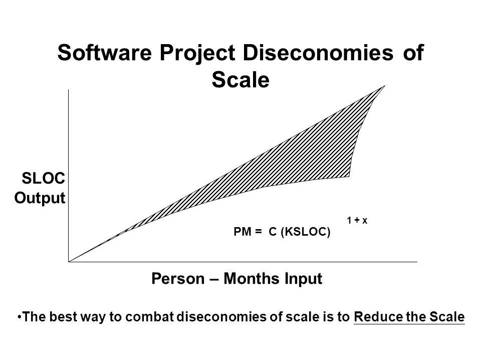 Software Project Diseconomies of Scale Person – Months Input SLOC Output PM = C (KSLOC) 1 + x The best way to combat diseconomies of scale is to Reduc