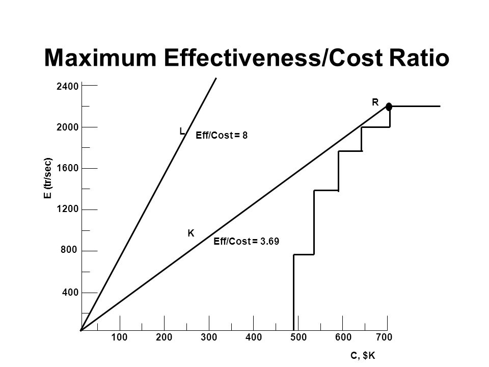 Maximum Effectiveness/Cost Ratio 1200 2000 1600 800 400 2400 100200300400500600700 R L Eff/Cost = 8 K Eff/Cost = 3.69 C, $K E (tr/sec)