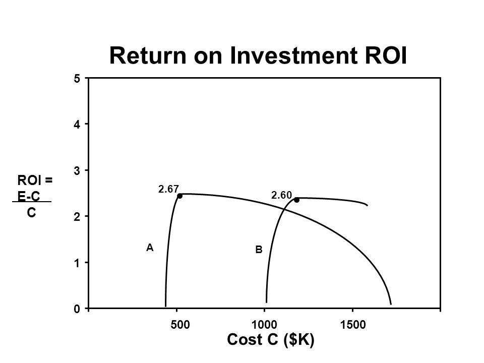 Return on Investment ROI ROI = E-C C Cost C ($K) 0 1 2 3 4 5 50010001500 2.67 2.60 A B