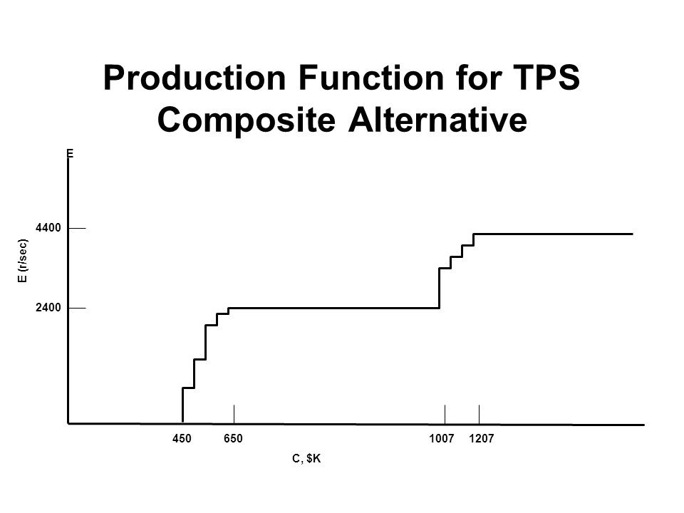 Production Function for TPS Composite Alternative 2400 4400 E C, $K E (r/sec) 45010071207650