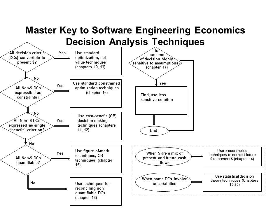 Master Key to Software Engineering Economics Decision Analysis Techniques Use present value techniques to convert future $ to present $ (chapter 14) Use statistical decision theory techniques (Chapters 19,20) Yes No All decision criteria (DCs) convertible to present $.