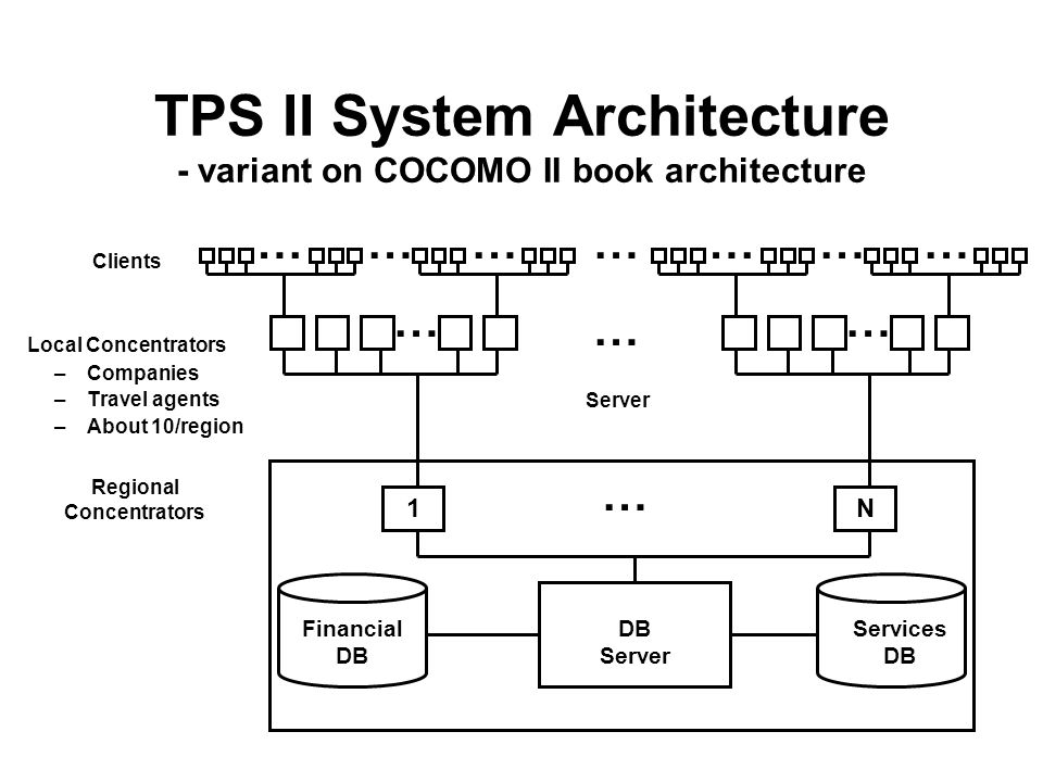 TPS II System Architecture - variant on COCOMO II book architecture –Companies –Travel agents –About 10/region Regional Concentrators Clients Local Co