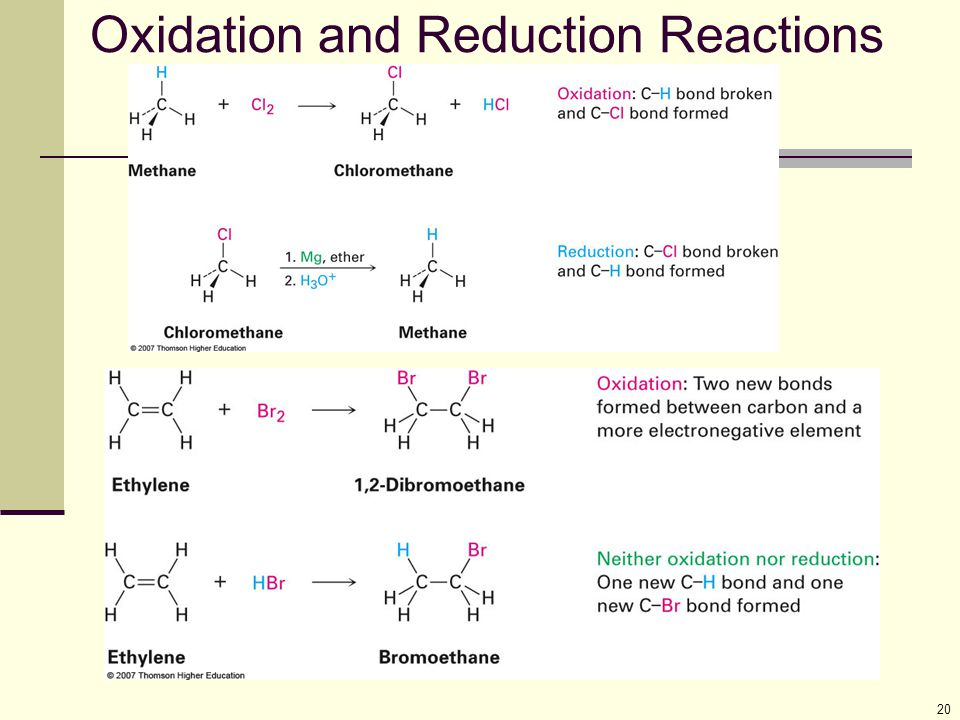 20 Oxidation and Reduction Reactions