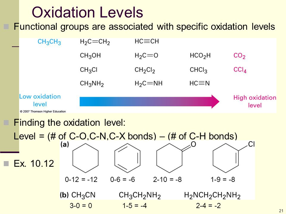 21 Oxidation Levels Functional groups are associated with specific oxidation levels Finding the oxidation level: Level = (# of C-O,C-N,C-X bonds) – (#