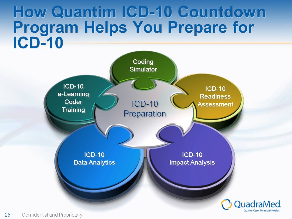 25 Confidential and Proprietary How Quantim ICD-10 Countdown Program Helps You Prepare for ICD-10 Coding Simulator ICD-10 Readiness Assessment ICD-10
