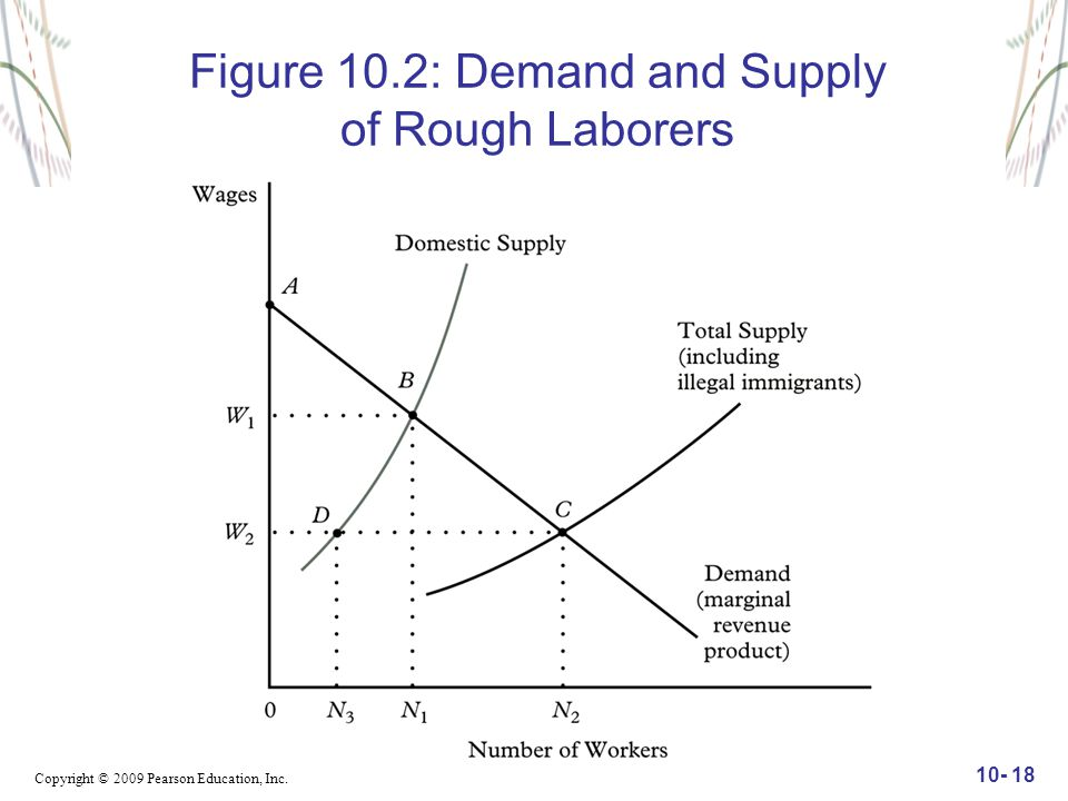 Copyright © 2009 Pearson Education, Inc. 10- 18 Figure 10.2: Demand and Supply of Rough Laborers