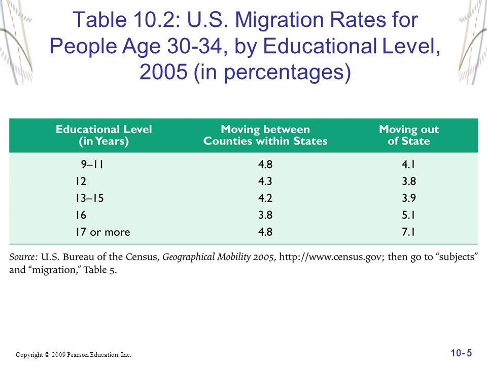 Copyright © 2009 Pearson Education, Inc. 10- 5 Table 10.2: U.S.