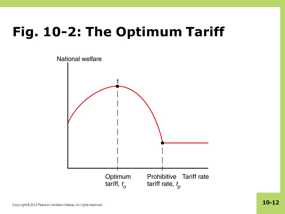 Copyright © 2012 Pearson Addison-Wesley. All rights reserved. 10-12 Fig. 10-2: The Optimum Tariff
