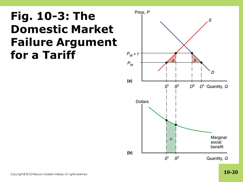 Copyright © 2012 Pearson Addison-Wesley. All rights reserved. 10-20 Fig. 10-3: The Domestic Market Failure Argument for a Tariff
