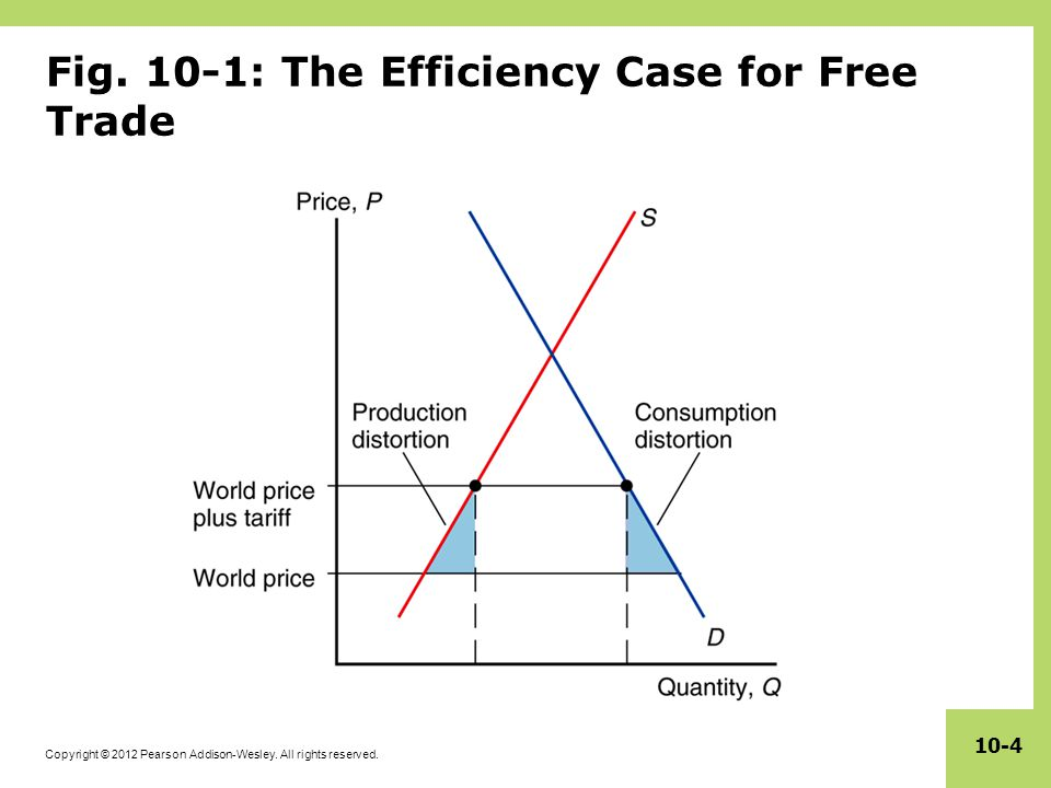 Copyright © 2012 Pearson Addison-Wesley. All rights reserved. 10-4 Fig. 10-1: The Efficiency Case for Free Trade