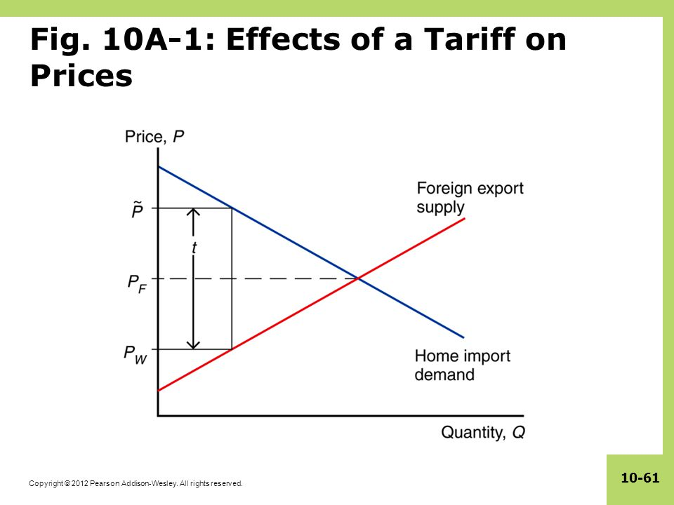 Copyright © 2012 Pearson Addison-Wesley. All rights reserved. 10-61 Fig. 10A-1: Effects of a Tariff on Prices