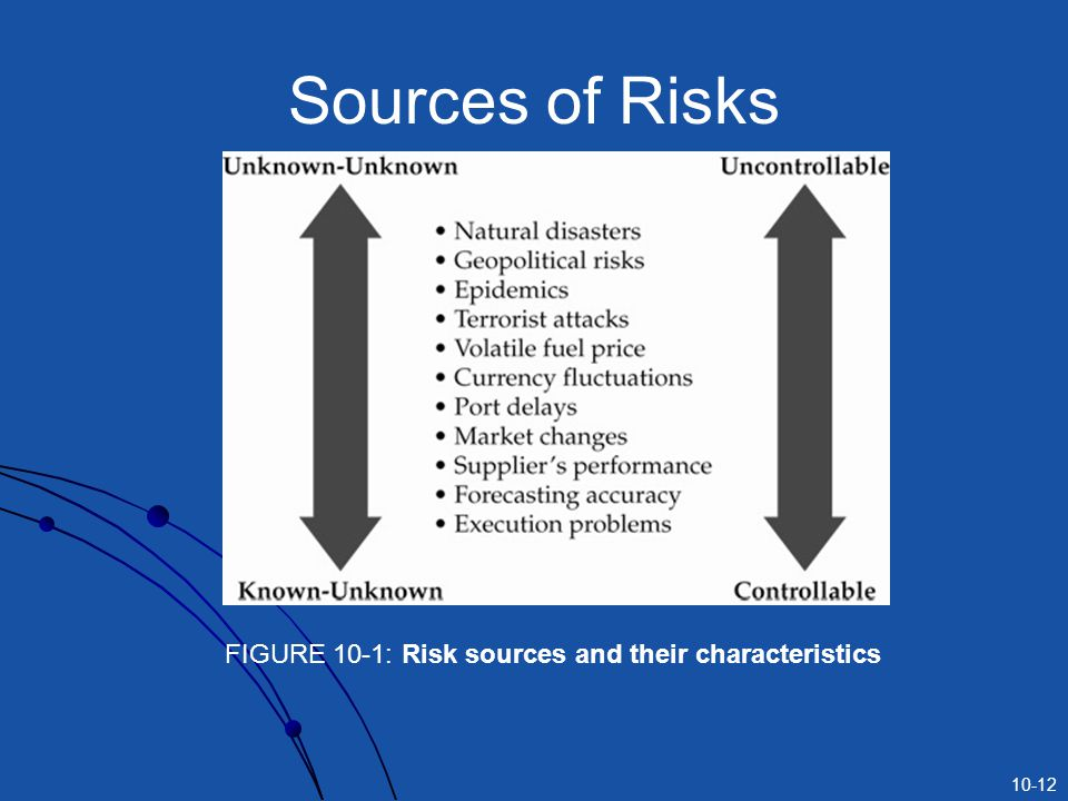 10-12 Sources of Risks FIGURE 10-1: Risk sources and their characteristics