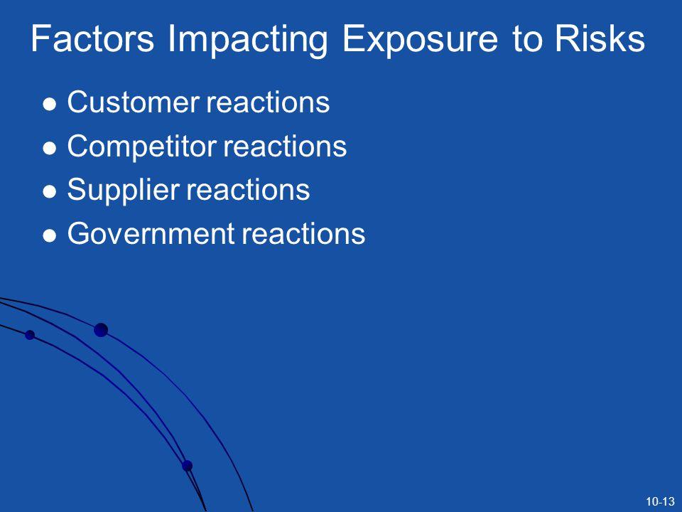 10-13 Factors Impacting Exposure to Risks Customer reactions Competitor reactions Supplier reactions Government reactions