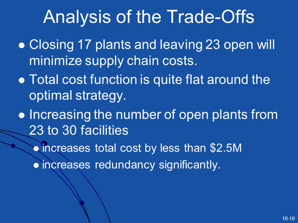 10-18 Analysis of the Trade-Offs Closing 17 plants and leaving 23 open will minimize supply chain costs. Total cost function is quite flat around the