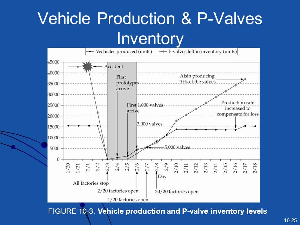 10-25 Vehicle Production & P-Valves Inventory FIGURE 10-3: Vehicle production and P-valve inventory levels