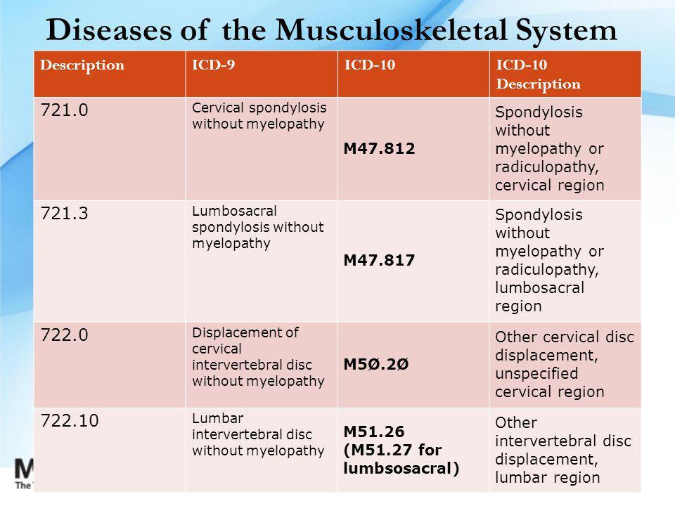 Diseases of the Musculoskeletal System DescriptionICD-9ICD-10 ICD-10 Description 721.0 Cervical spondylosis without myelopathy M47.812 Spondylosis without myelopathy or radiculopathy, cervical region 721.3 Lumbosacral spondylosis without myelopathy M47.817 Spondylosis without myelopathy or radiculopathy, lumbosacral region 722.0 Displacement of cervical intervertebral disc without myelopathy M5Ø.2Ø Other cervical disc displacement, unspecified cervical region 722.10 Lumbar intervertebral disc without myelopathy M51.26 (M51.27 for lumbsosacral) Other intervertebral disc displacement, lumbar region