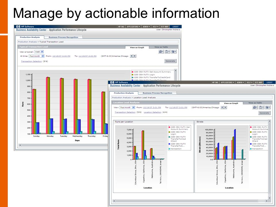 Manage by actionable information