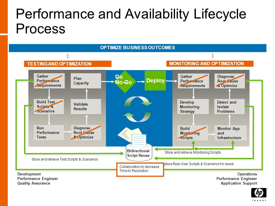 Performance and Availability Lifecycle Process MONITORING AND OPTIMIZATION Build Test Scripts & Scenarios Plan Capacity Gather Performance Requirements Diagnose Root Cause & Optimize Run Performance Tests Detect and Isolate Problems Develop Monitoring Strategy Diagnose Root Cause & Optimize Gather Performance Requirements Monitor App and Infrastructure Build Monitoring Scripts TESTING AND OPTIMIZATION Validate Results OPTIMIZE BUSINESS OUTCOMES Development Performance Engineer Quality Assurance Operations Performance Engineer Application Support Deploy Bidirectional Script Reuse Go No-Go Capture Real User Scripts & Scenarios for reuse Store and retrieve Test Scripts & Scenarios Store and retrieve Monitoring Scripts Collaboration to decrease Time to Resolution