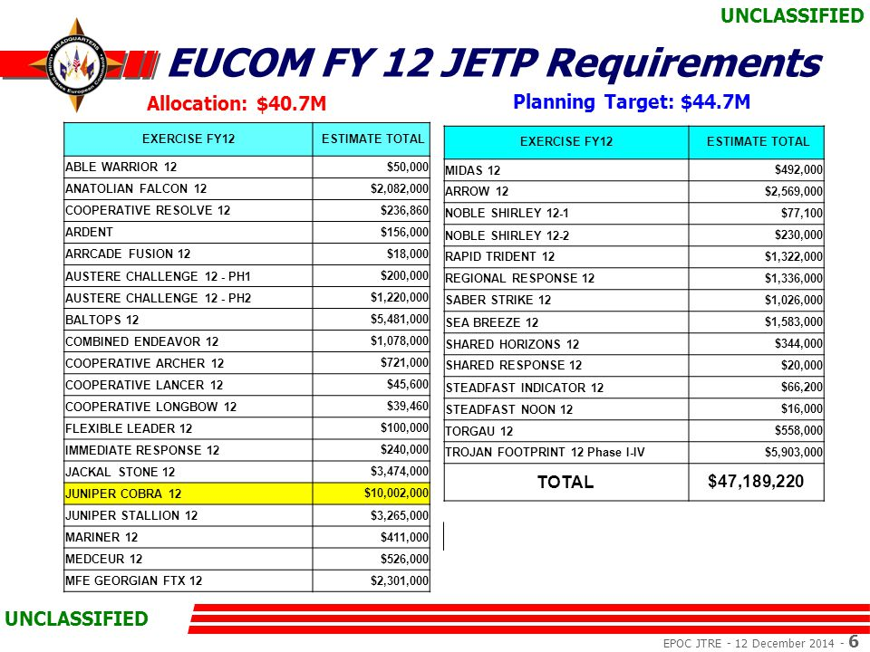 EPOC JTRE - 12 December 2014 - 6 UNCLASSIFIED EUCOM FY 12 JETP Requirements EXERCISE FY12 ESTIMATE TOTAL ABLE WARRIOR 12$50,000 ANATOLIAN FALCON 12$2,082,000 COOPERATIVE RESOLVE 12$236,860 ARDENT$156,000 ARRCADE FUSION 12$18,000 AUSTERE CHALLENGE 12 - PH1$200,000 AUSTERE CHALLENGE 12 - PH2$1,220,000 BALTOPS 12$5,481,000 COMBINED ENDEAVOR 12$1,078,000 COOPERATIVE ARCHER 12$721,000 COOPERATIVE LANCER 12$45,600 COOPERATIVE LONGBOW 12$39,460 FLEXIBLE LEADER 12$100,000 IMMEDIATE RESPONSE 12$240,000 JACKAL STONE 12$3,474,000 JUNIPER COBRA 12$10,002,000 JUNIPER STALLION 12$3,265,000 MARINER 12$411,000 MEDCEUR 12$526,000 MFE GEORGIAN FTX 12$2,301,000 EXERCISE FY12 ESTIMATE TOTAL MIDAS 12$492,000 ARROW 12$2,569,000 NOBLE SHIRLEY 12-1$77,100 NOBLE SHIRLEY 12-2$230,000 RAPID TRIDENT 12$1,322,000 REGIONAL RESPONSE 12$1,336,000 SABER STRIKE 12$1,026,000 SEA BREEZE 12$1,583,000 SHARED HORIZONS 12$344,000 SHARED RESPONSE 12$20,000 STEADFAST INDICATOR 12$66,200 STEADFAST NOON 12$16,000 TORGAU 12$558,000 TROJAN FOOTPRINT 12 Phase I-IV$5,903,000 TOTAL$47,189,220 Allocation: $40.7M Planning Target: $44.7M