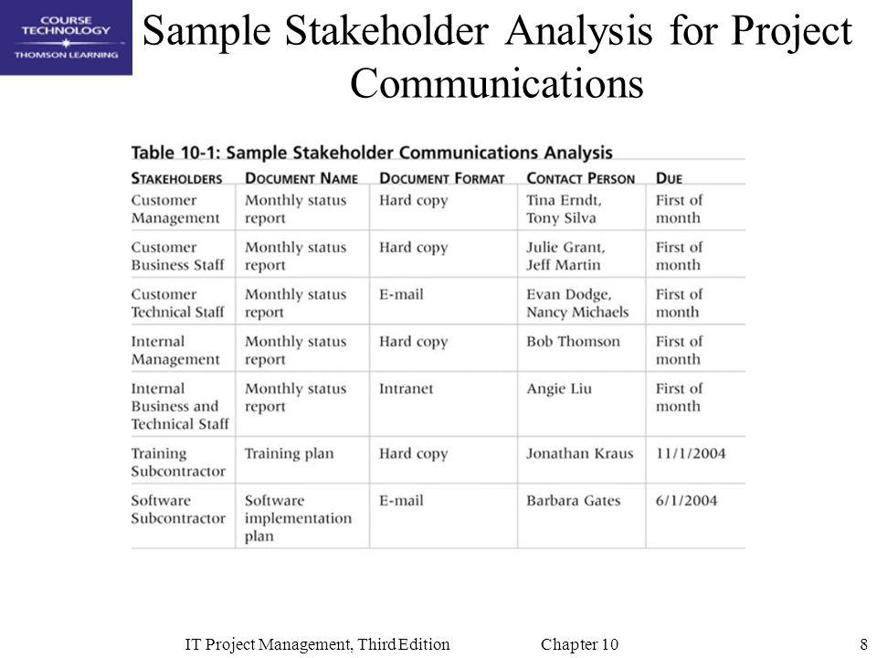 8IT Project Management, Third Edition Chapter 10 Sample Stakeholder Analysis for Project Communications