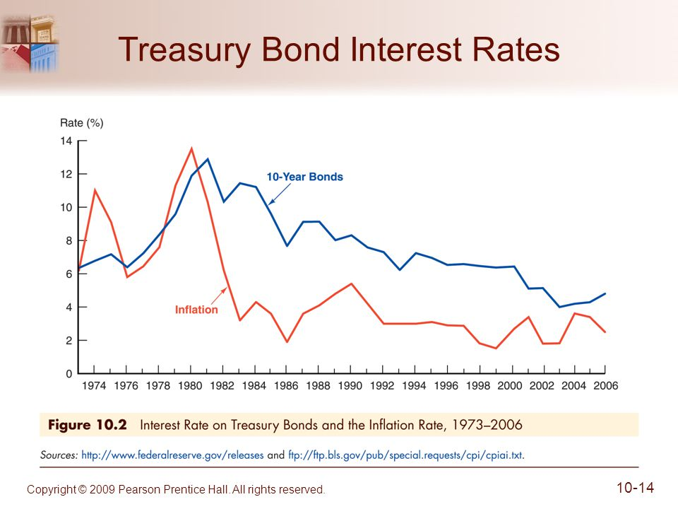 Copyright © 2009 Pearson Prentice Hall. All rights reserved. 10-14 Treasury Bond Interest Rates