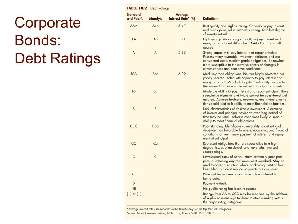 Corporate Bonds: Debt Ratings