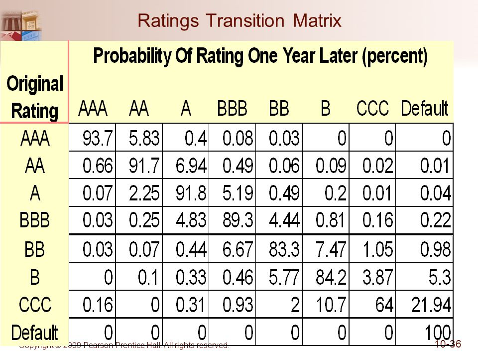 Ratings Transition Matrix Copyright © 2009 Pearson Prentice Hall. All rights reserved. 10-36