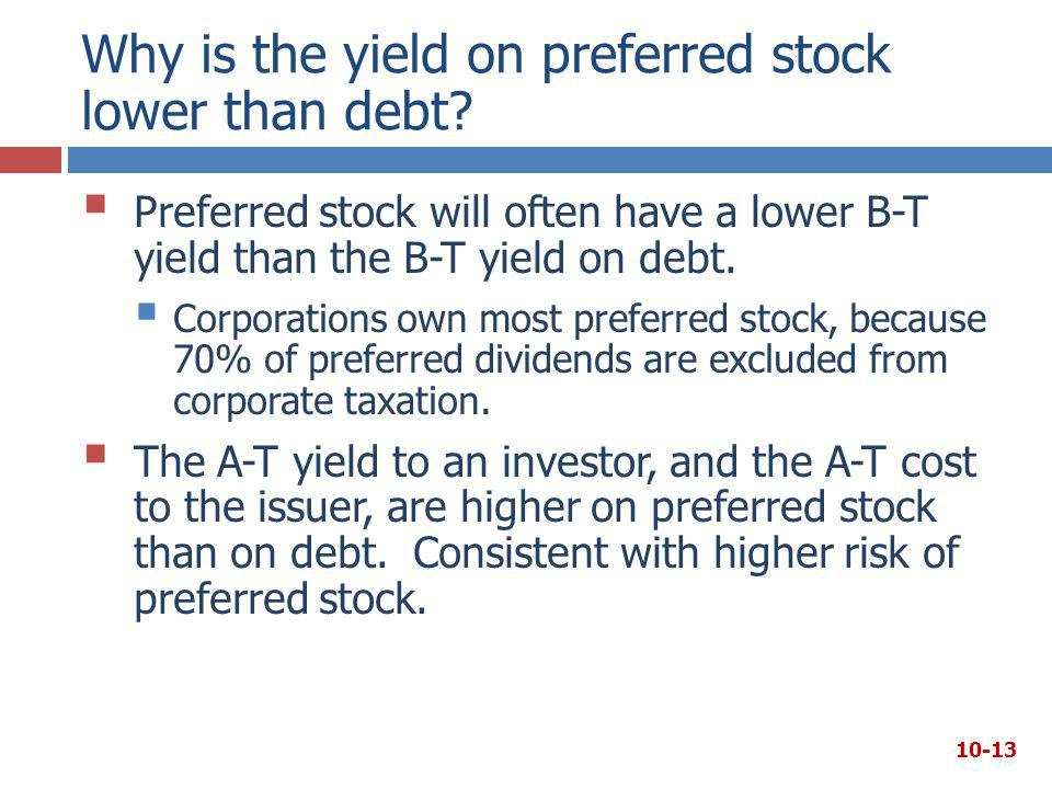 Why is the yield on preferred stock lower than debt?  Preferred stock will often have a lower B-T yield than the B-T yield on debt.  Corporations ow