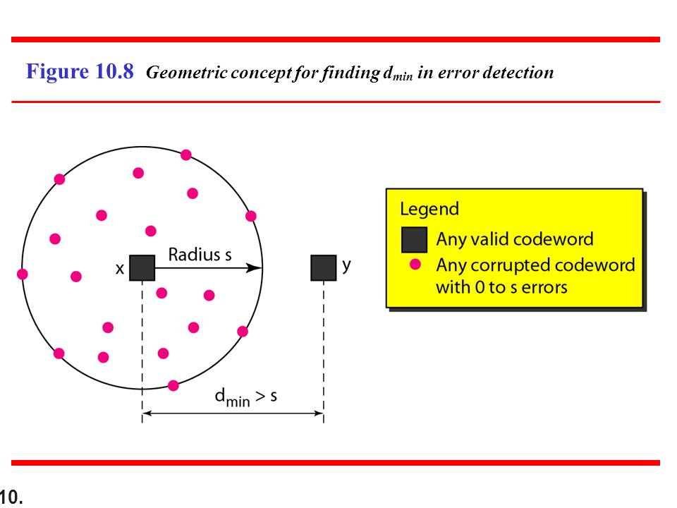 10. Figure 10.8 Geometric concept for finding d min in error detection