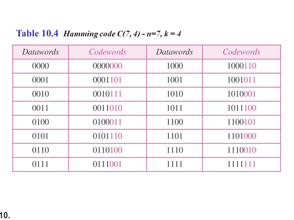 10. Table 10.4 Hamming code C(7, 4) - n=7, k = 4