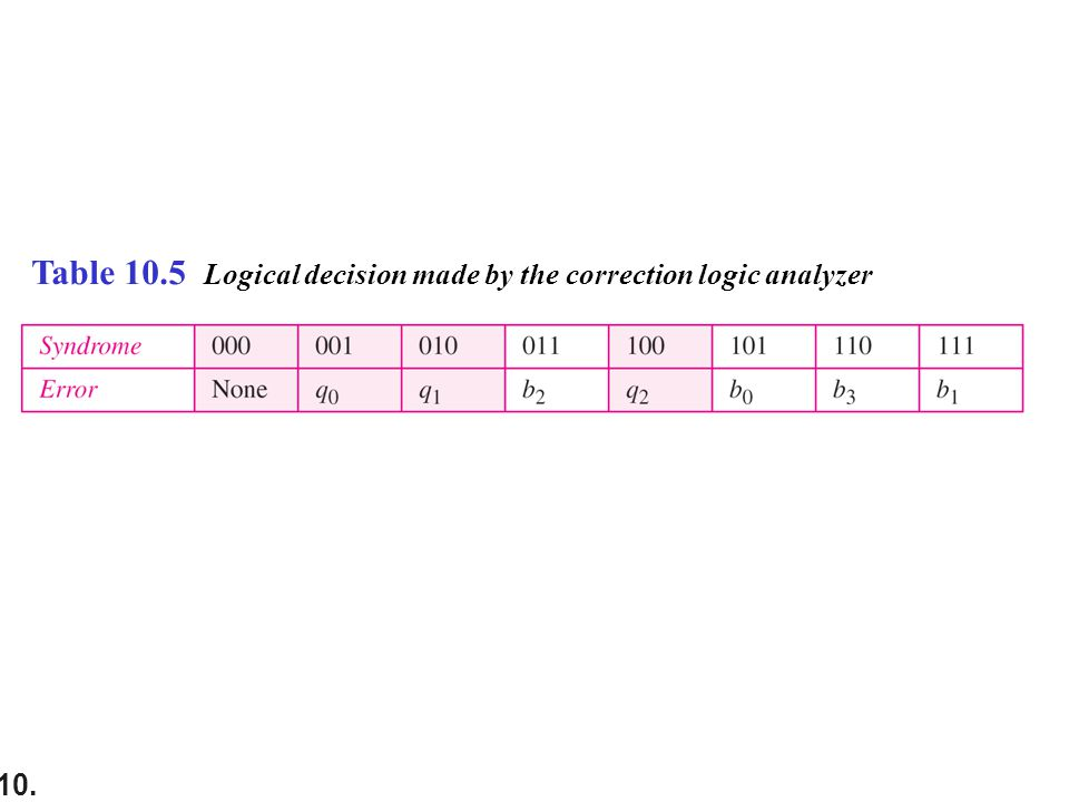 10. Table 10.5 Logical decision made by the correction logic analyzer