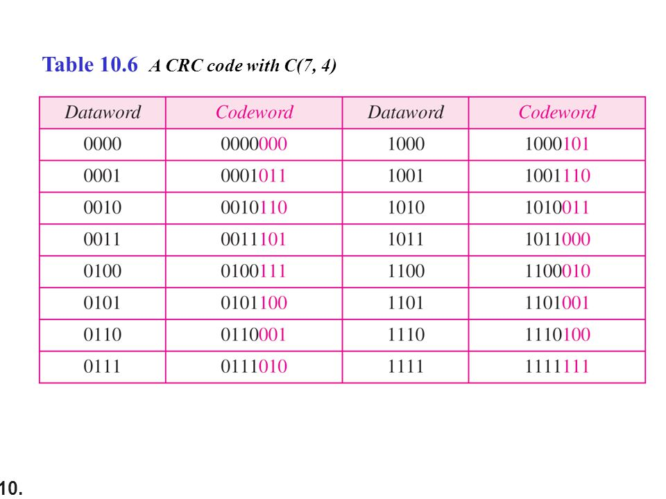 10. Table 10.6 A CRC code with C(7, 4)