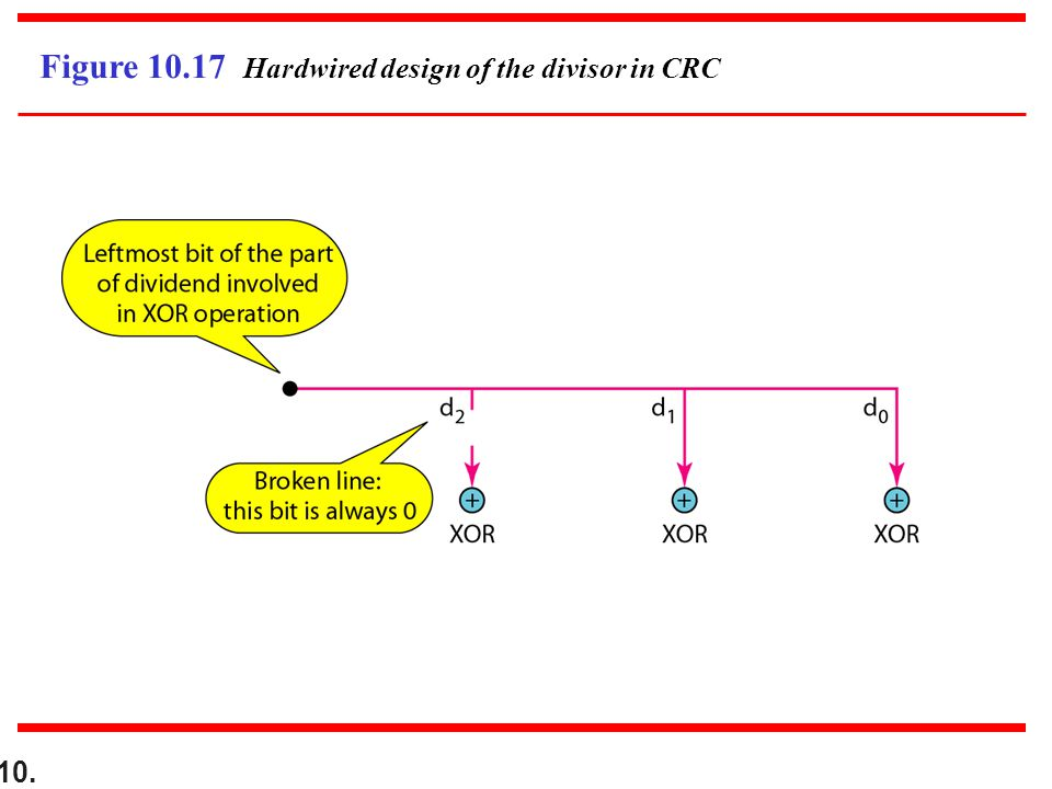 10. Figure 10.17 Hardwired design of the divisor in CRC