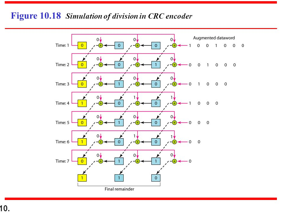 10. Figure 10.18 Simulation of division in CRC encoder